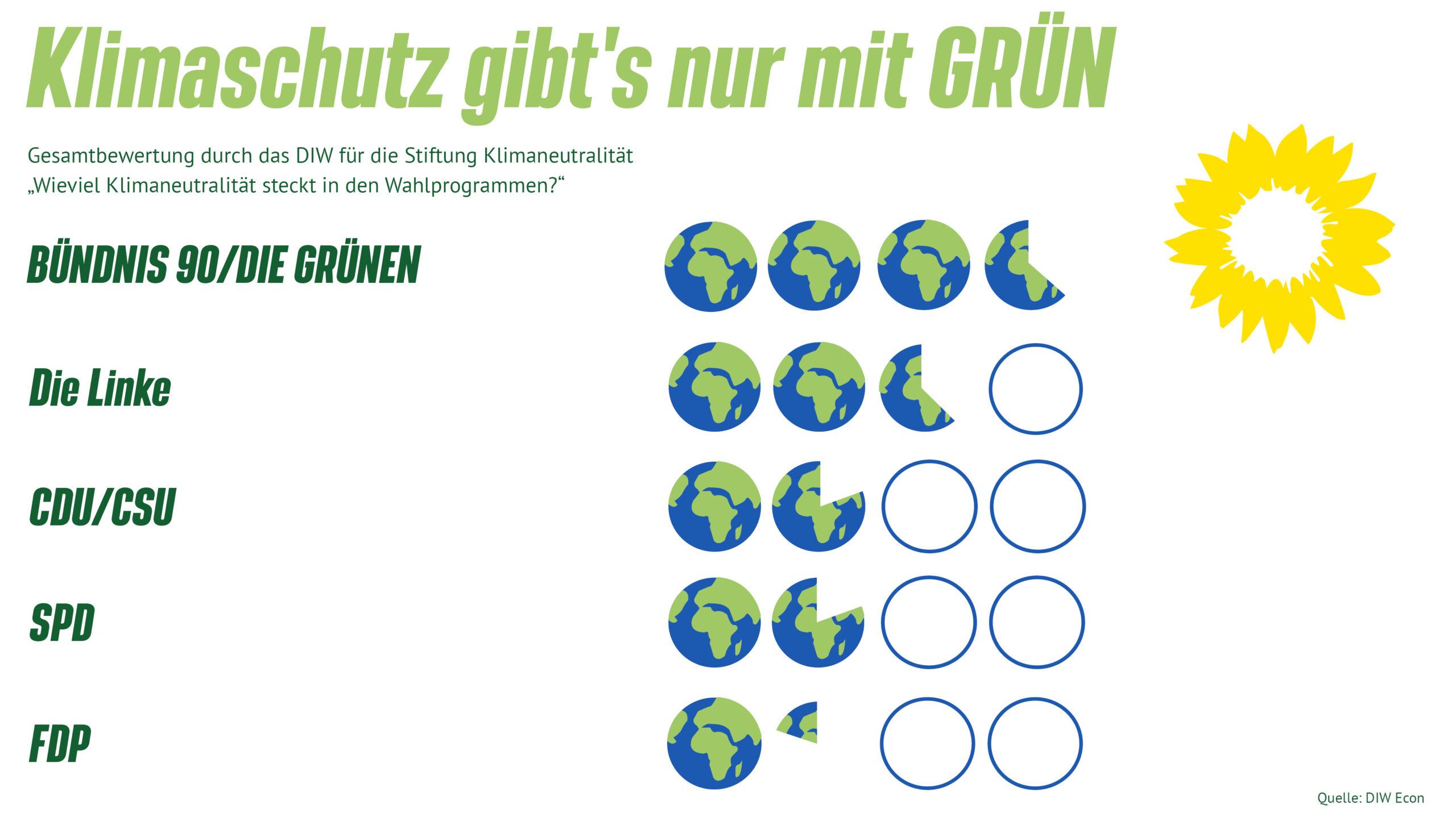 Klimaschutz gibts nur mit den Grünen